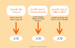 3 Strategies Infographic _ Brooklyn Resume Studio